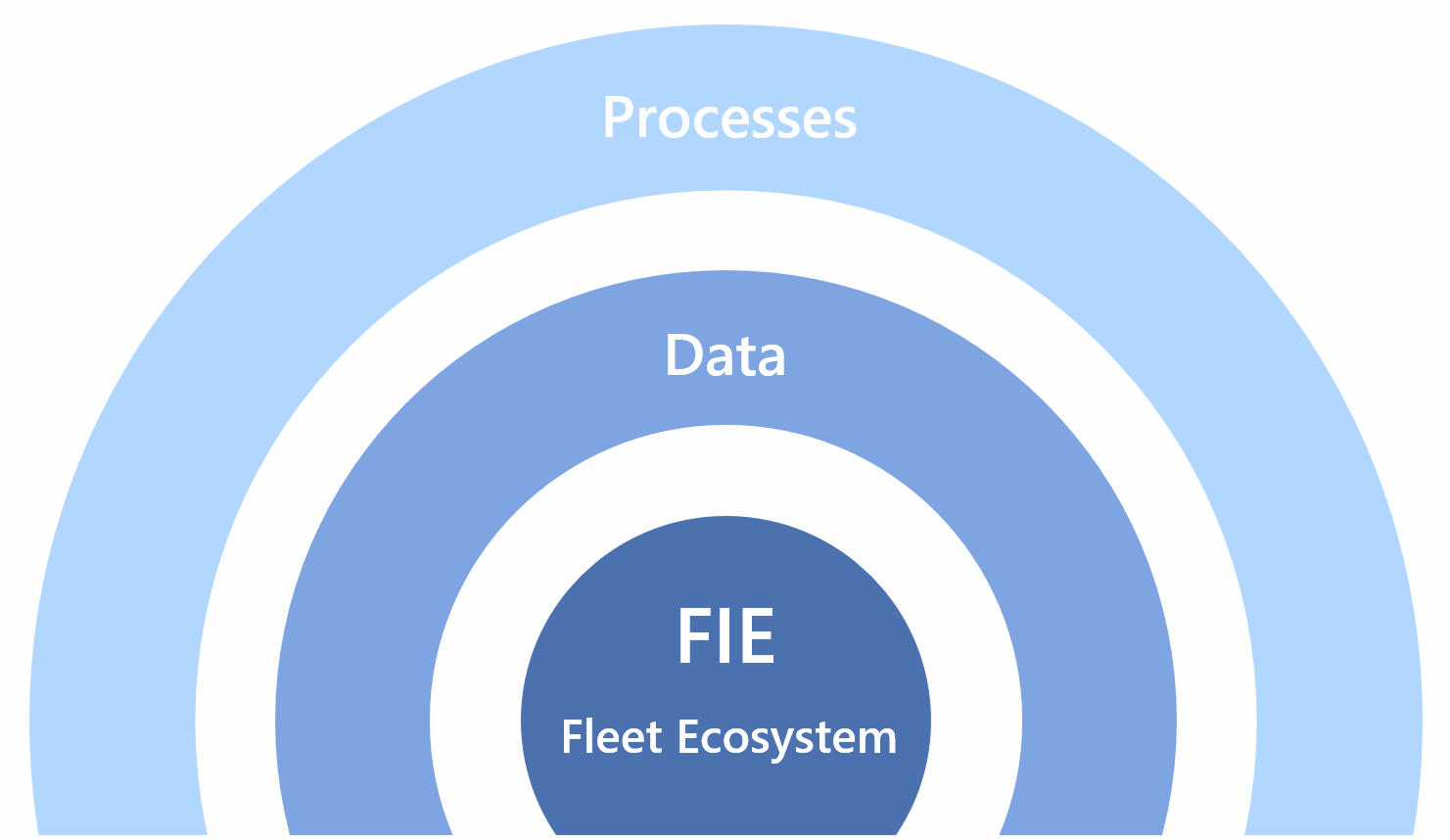 FIE Ecosystem - Fleet and Mobility